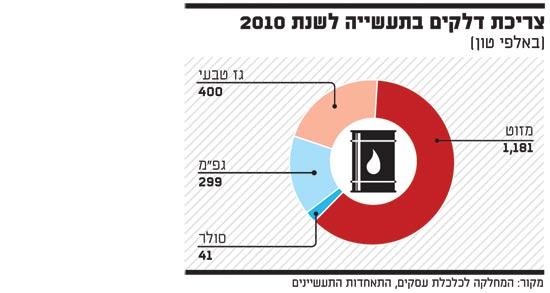 צריכת דלקים בתעשייה לשנת 2010